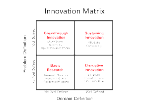Innovation-Matrix-w-solutions