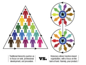Hierarchy-Holocracy-Team-Structures-ridiculouslyefficient.com_