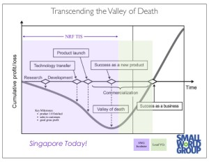 startups-in-valley-of-death-from-singapore-incubator-3-638