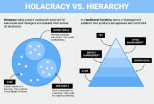 tony_hsieh_holacracy-vs.-hierarchy