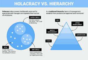 tony_hsieh_holacracy-vs.-hierarchy