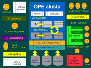 OpeAlusta_kaavio