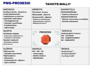 PMG-TavoiteMalli