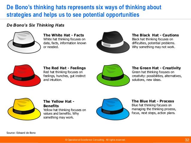de bono thinking systems six thinking hats - 638×479
